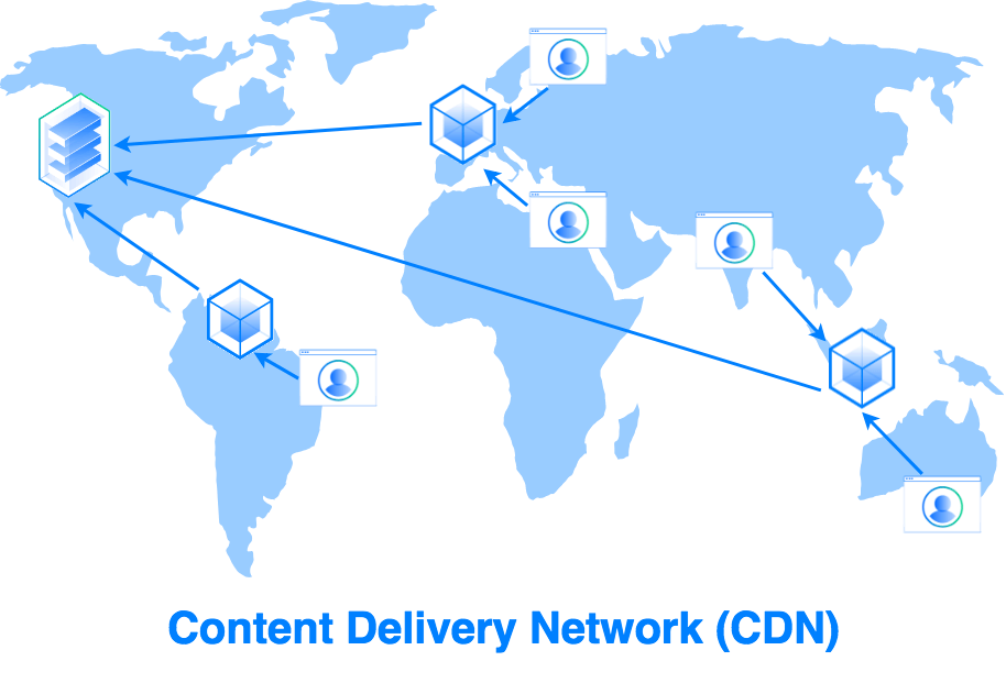 Content Delivery Network (CDN) diagram