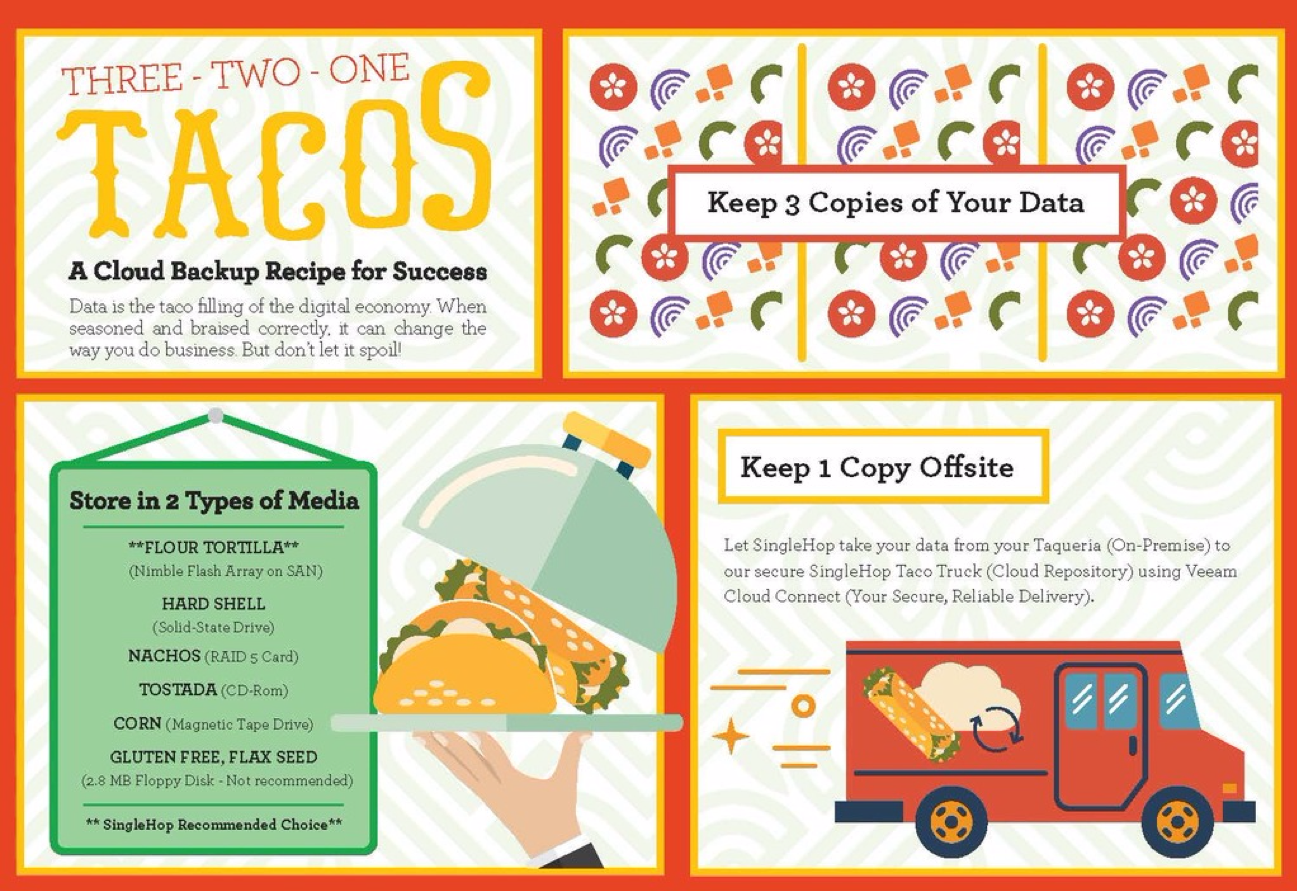 Taco cloud backup infographic