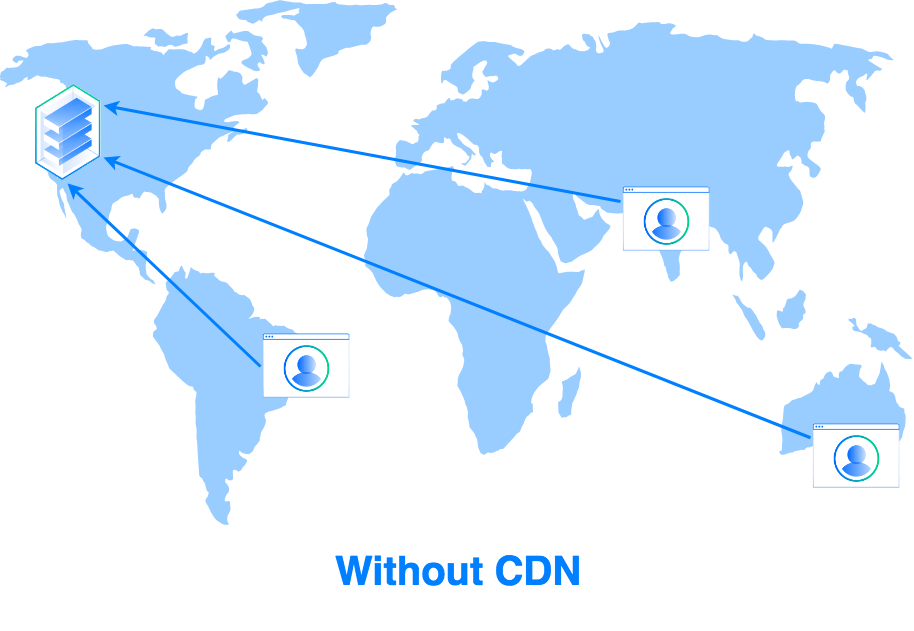 Diagram of content delivery without a CDN