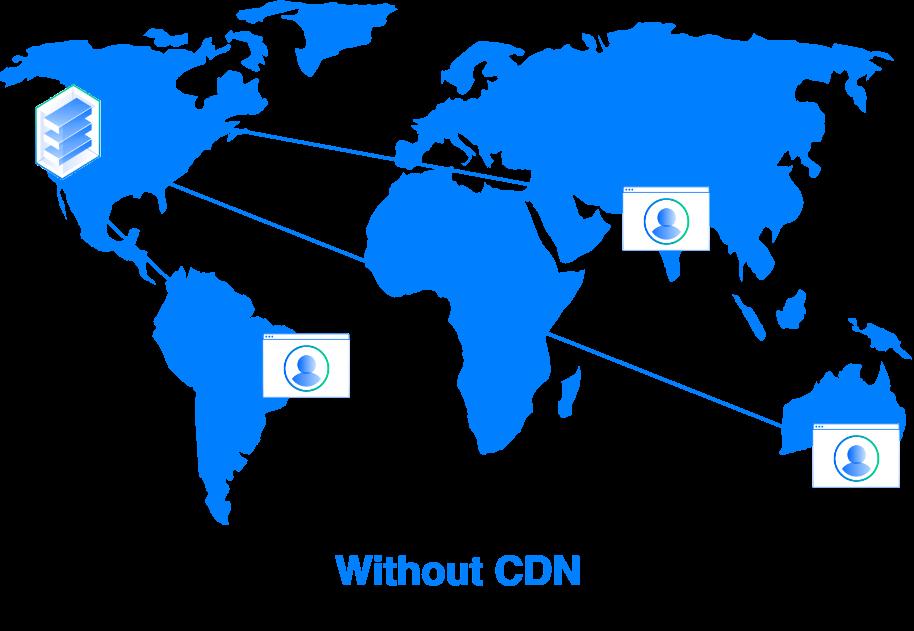 Diagrama de entrega de contenido sin una CDN