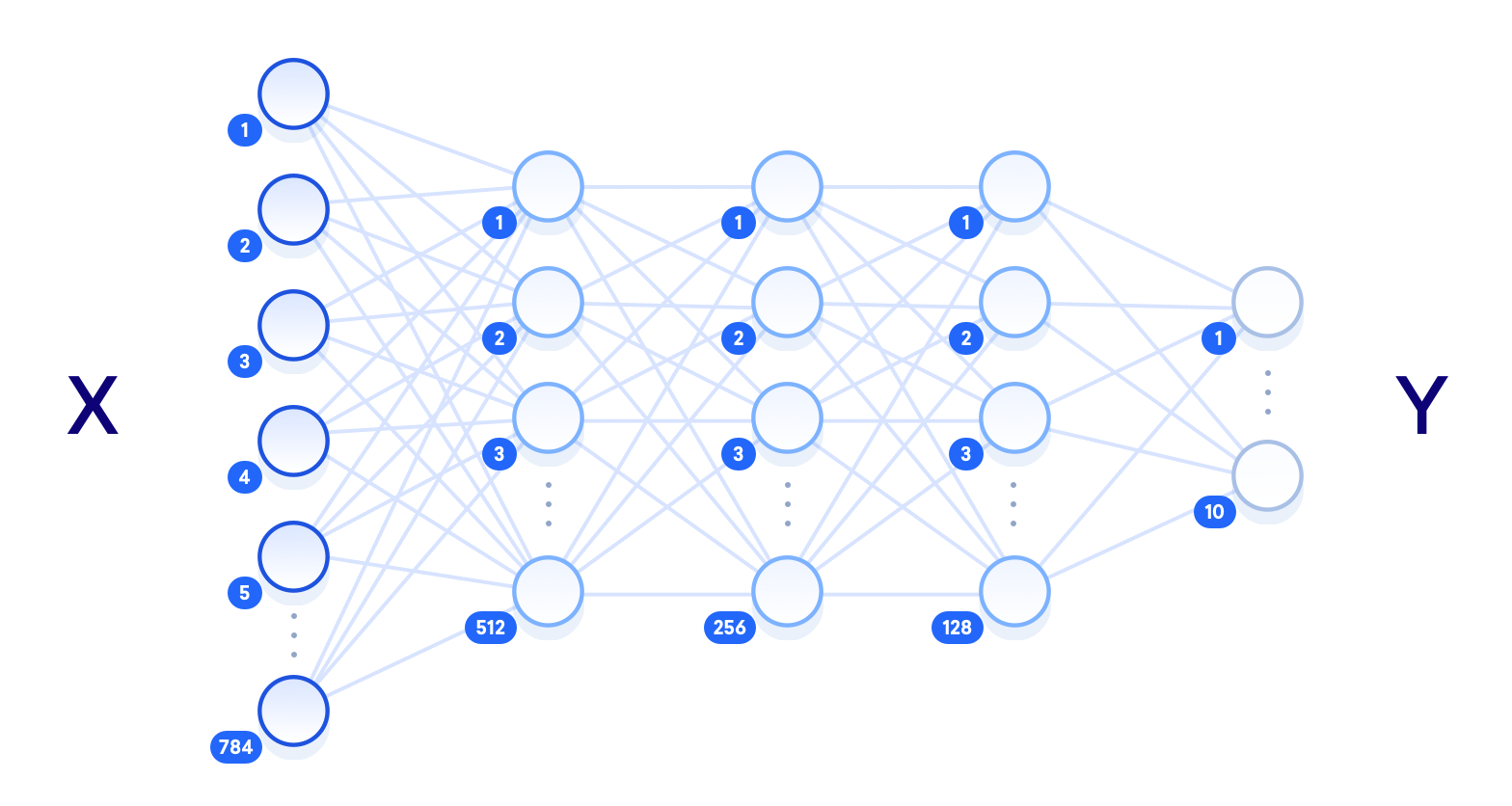 Diagram of a neural network