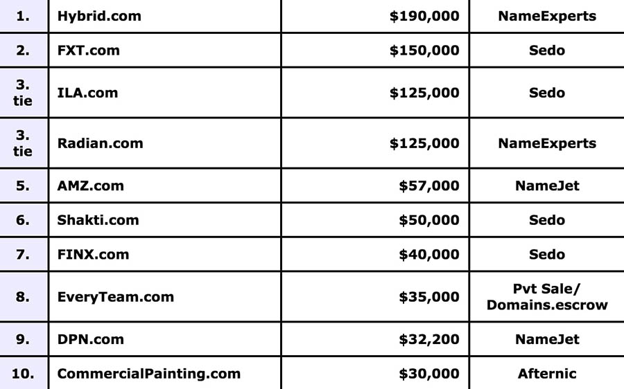 The top 10 recent domain sales from DN Journal.