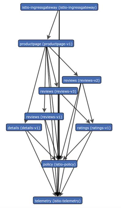 Bookinfo service graph