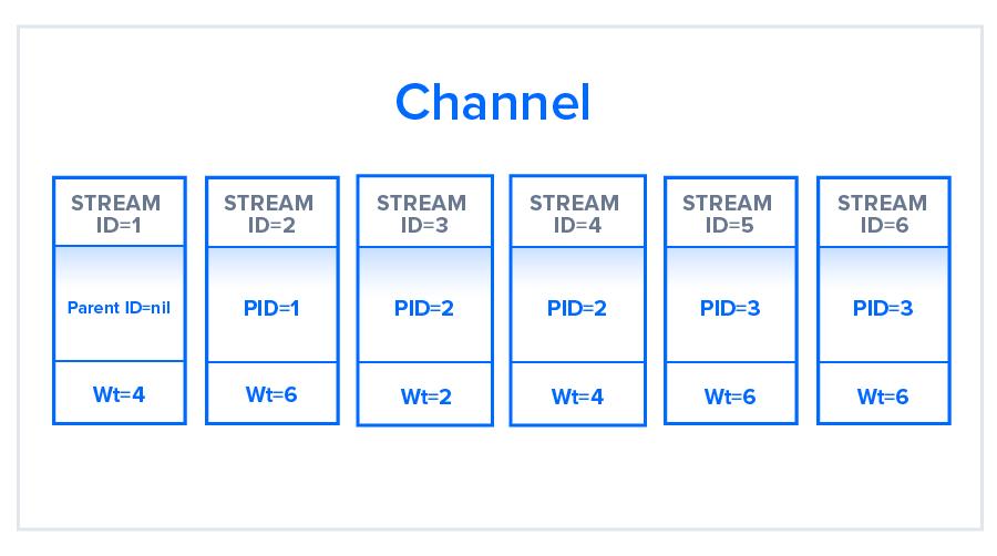 Stream Prioritization