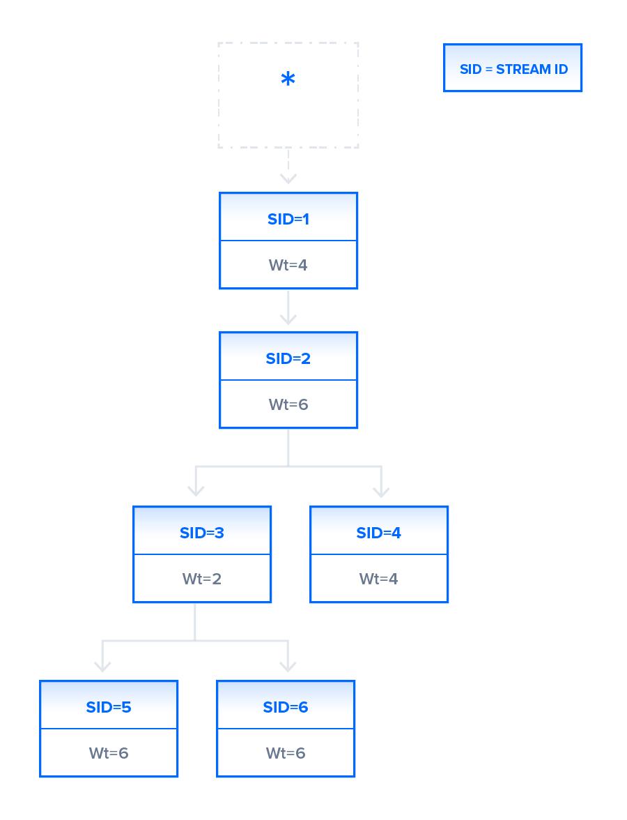 Dependency Tree
