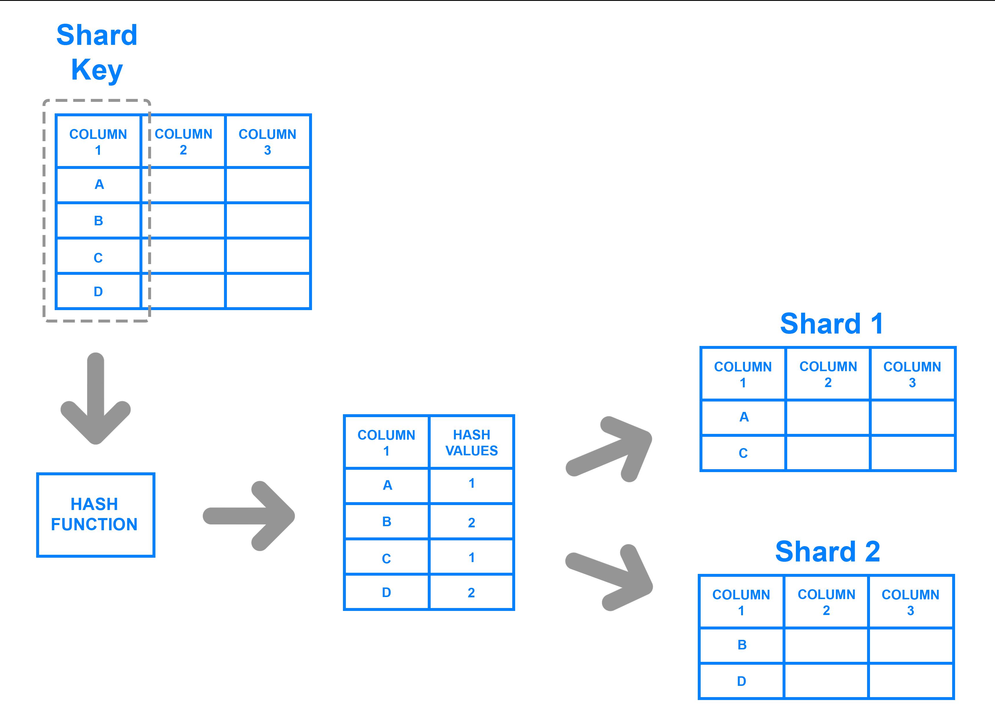 Key based sharding example diagram