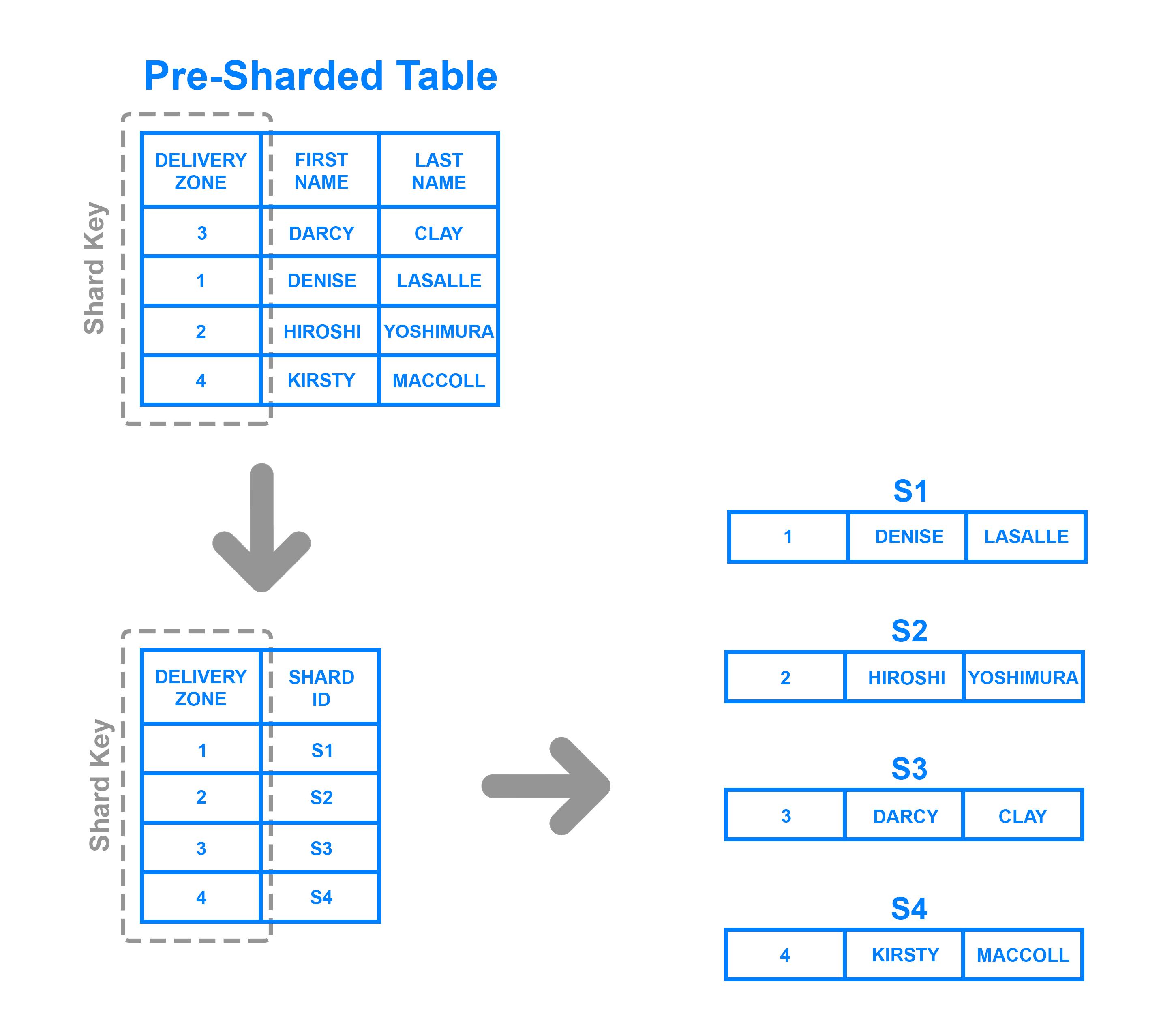 Directory based sharding example diagram