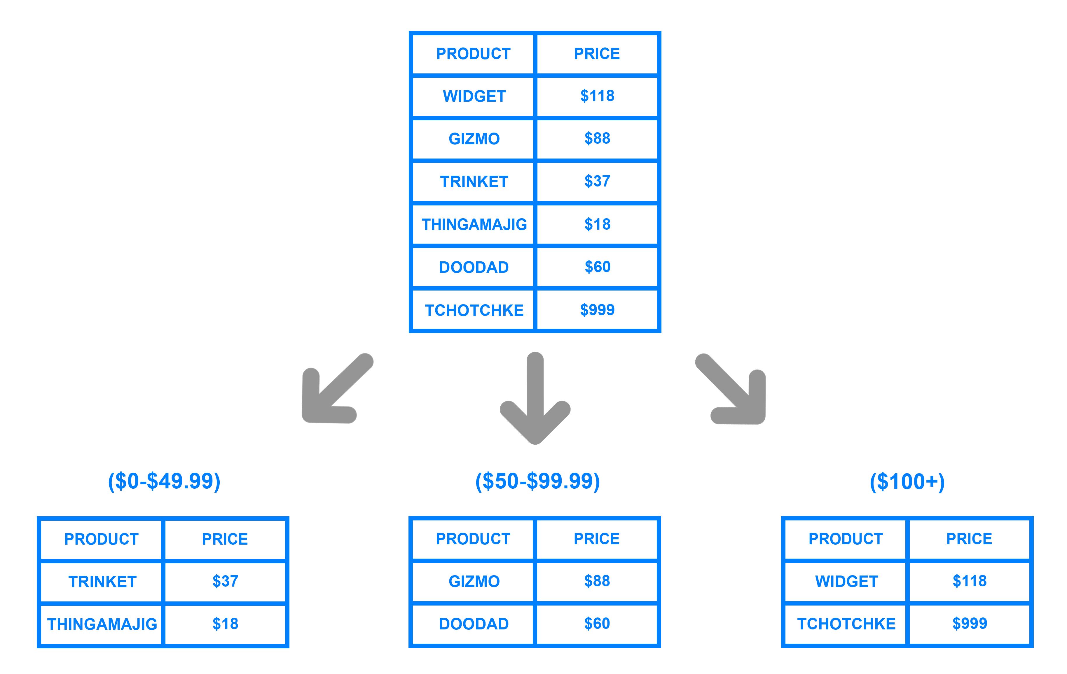 Range based sharding example diagram