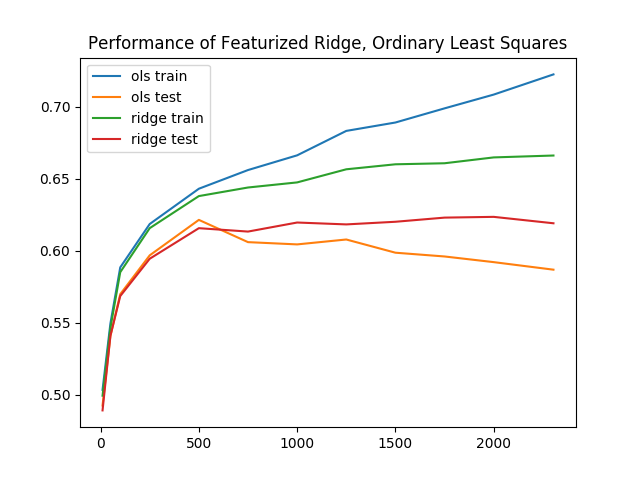 Performance of featurized ols and ridge regression