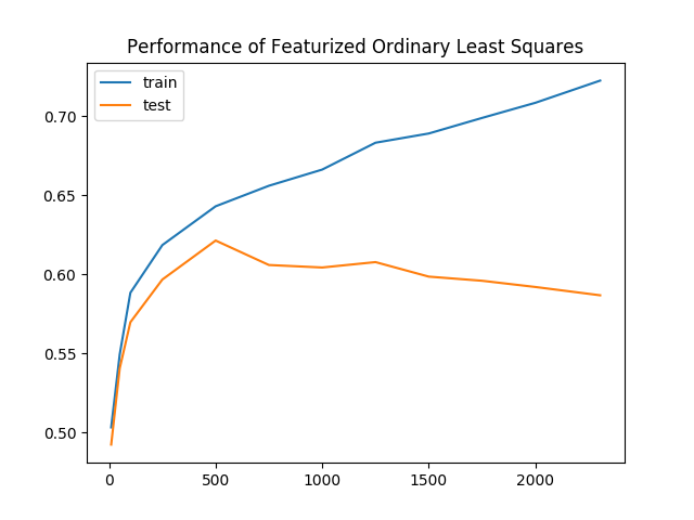 Performance of featurized ordinary least squares