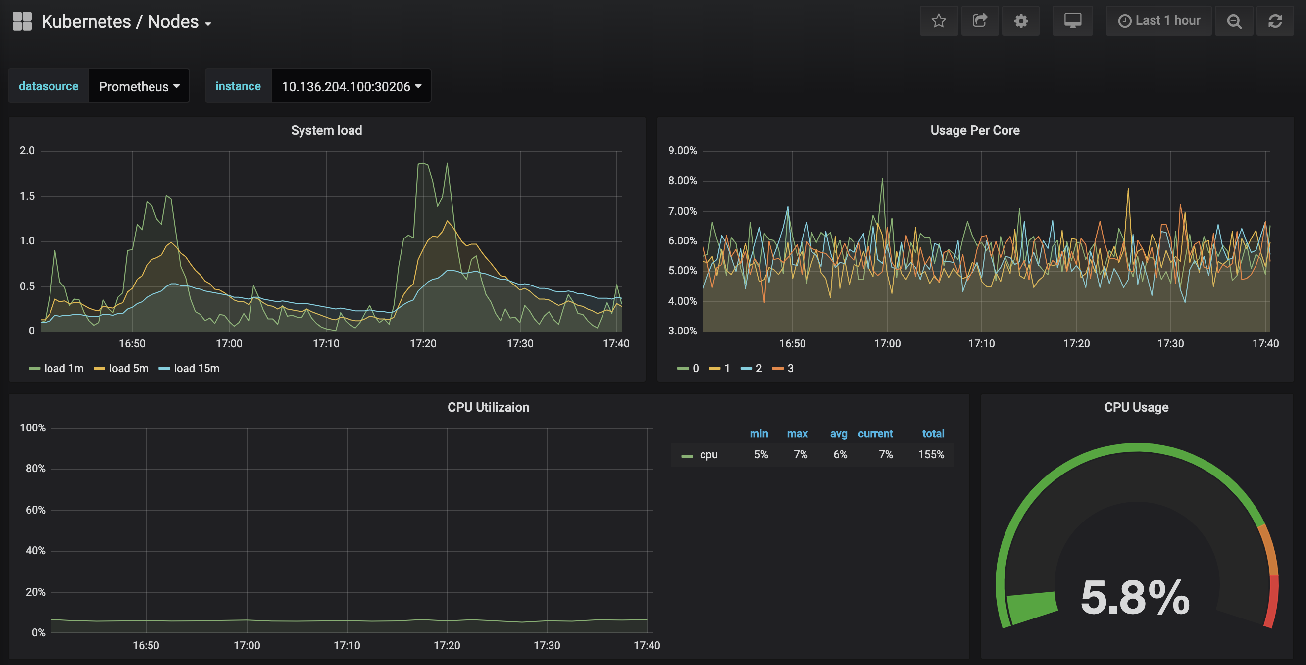 Grafana Nodes Dashboard