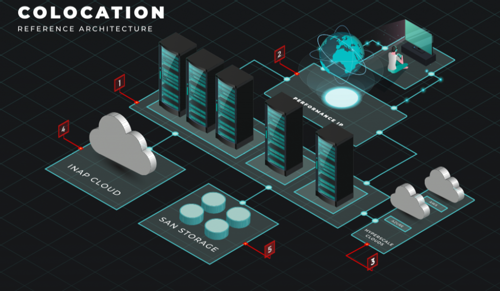 colocation gaming reference architecture