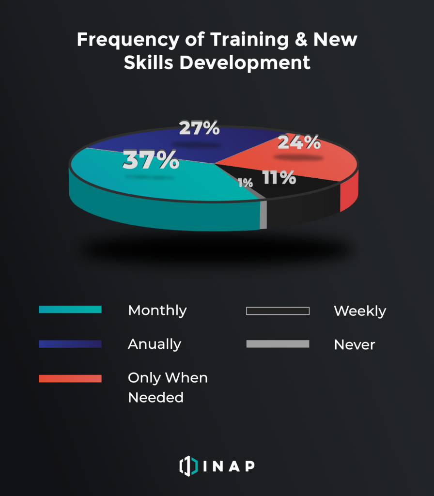 How often do IT pros get new training? | INAP