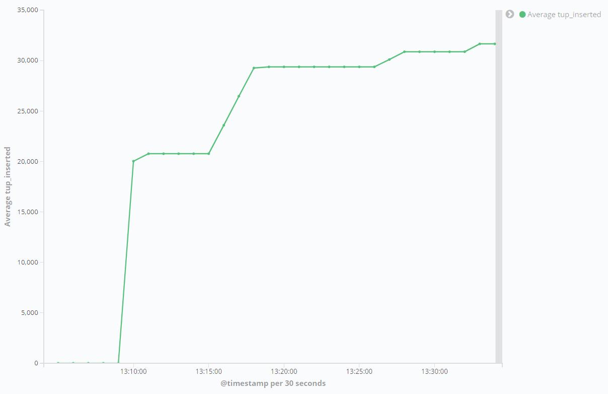 Kibana - Visualization After Benchmarks