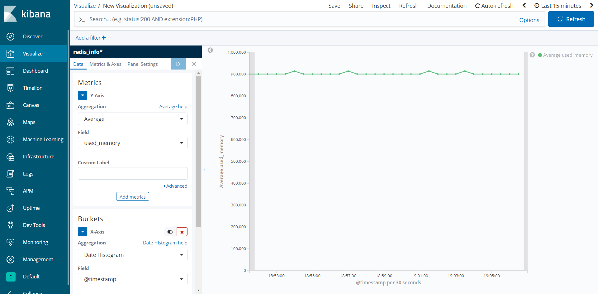 Kibana - Redis Memory Usage Visualization