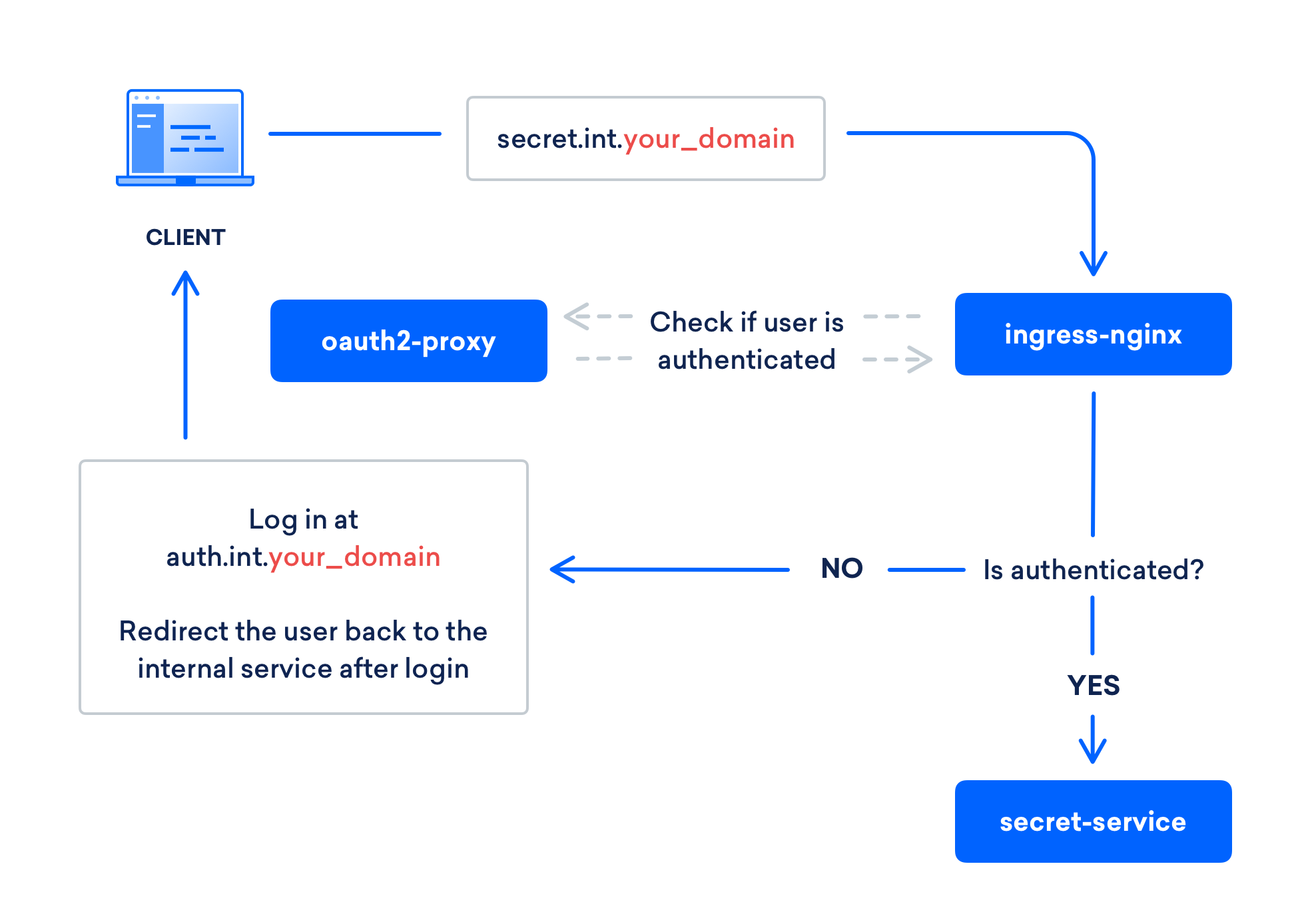 A diagram of a request flow end-result
