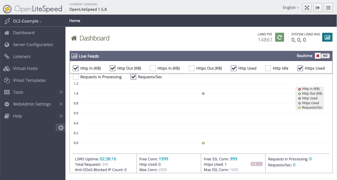screenshot of the OpenLiteSpeed admin dashboard