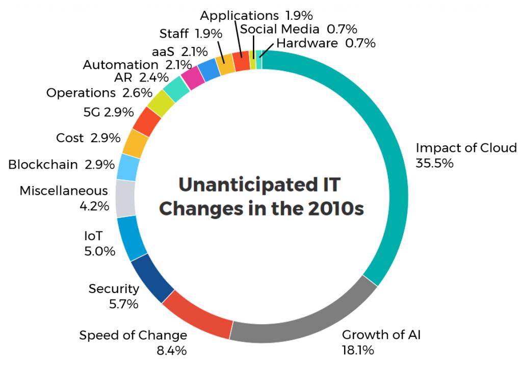 Hindsight 2020 chart