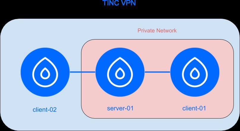 Tinc VPN-Einrichtung