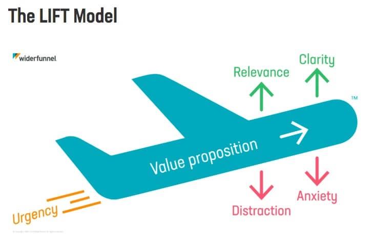 The LIFT Model.