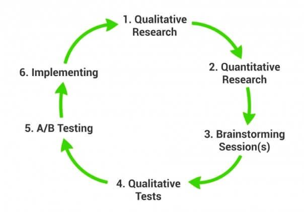 The Data36 CRO Framework.