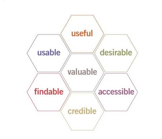 Peter Morville's UX Honeycomb.