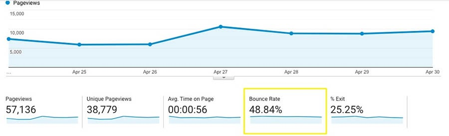 Bounce rates in Google Analytics.