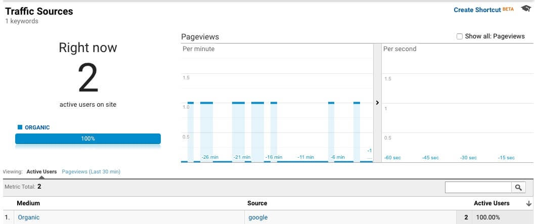 Real-time organic search data in Google Analytics.