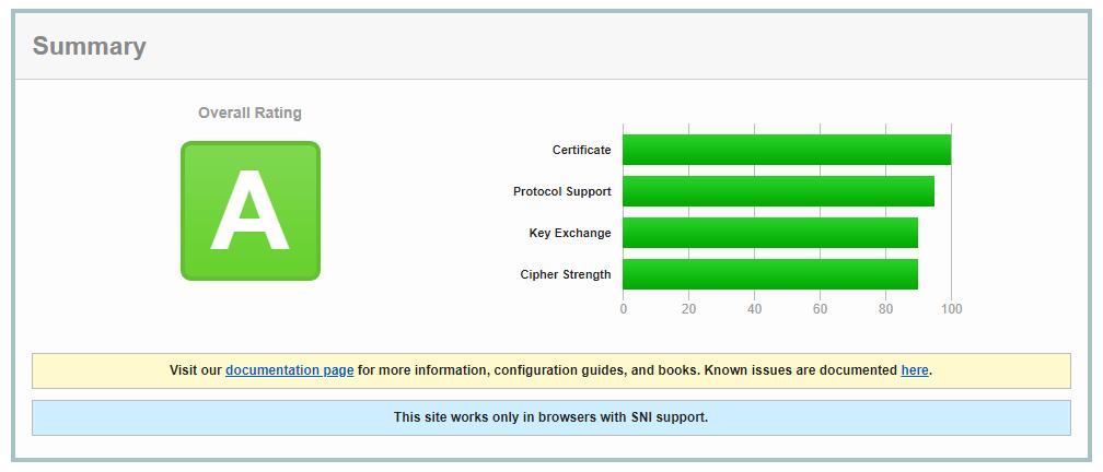 SSL Report - A