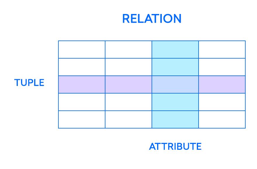 Diagrama de ejemplo de la asociación entre las relaciones, las tuplas y los atributos