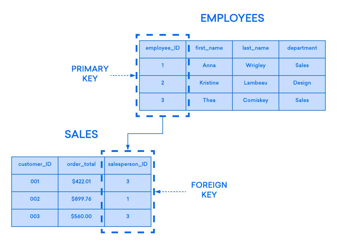Diagrama de ejemplo de cómo la clave primaria de la tabla EMPLOYEE actúa como la clave externa de la tabla SALES