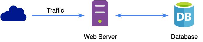 Basic Web Server Flow Without Load Balancing