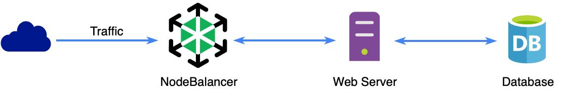 Single Web Server Flow With NodeBalancer