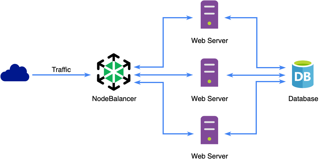 Highly Available Sever Flow with NodeBalancer