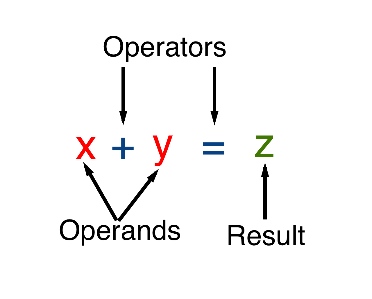 Operator-operand
