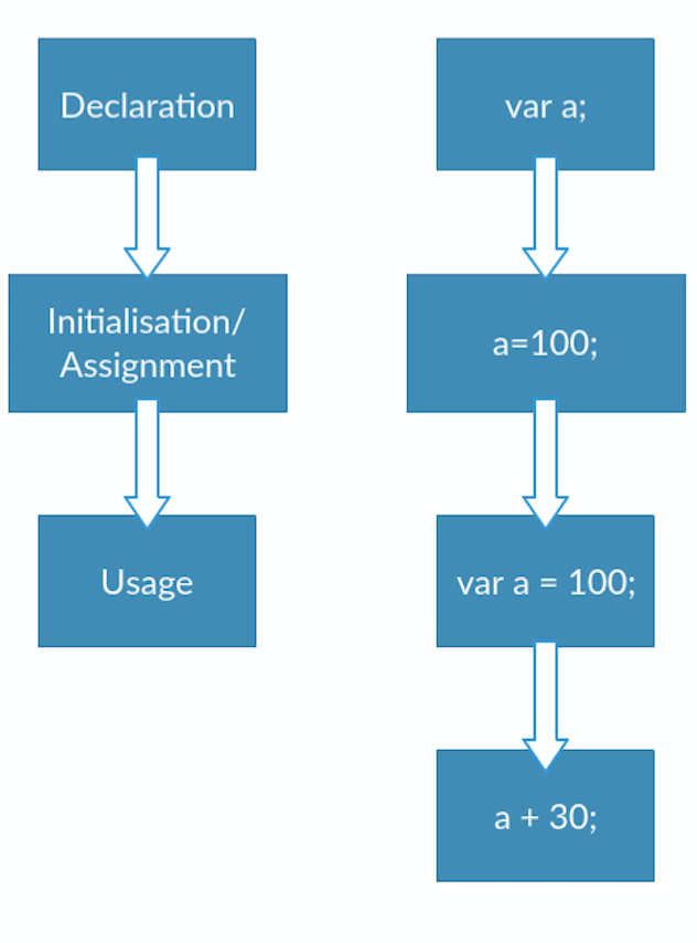 variable-hoisting