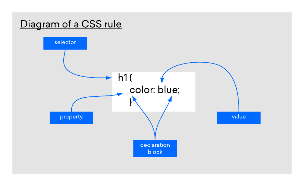 Diagram of a CSS rule