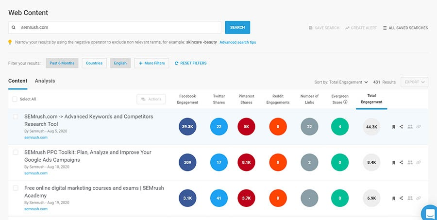BuzzSumo's example data from its Content Web Analyzer.