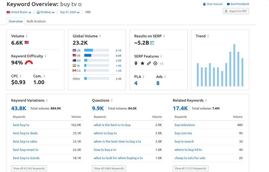 Keyword overview example data on SEMrush.