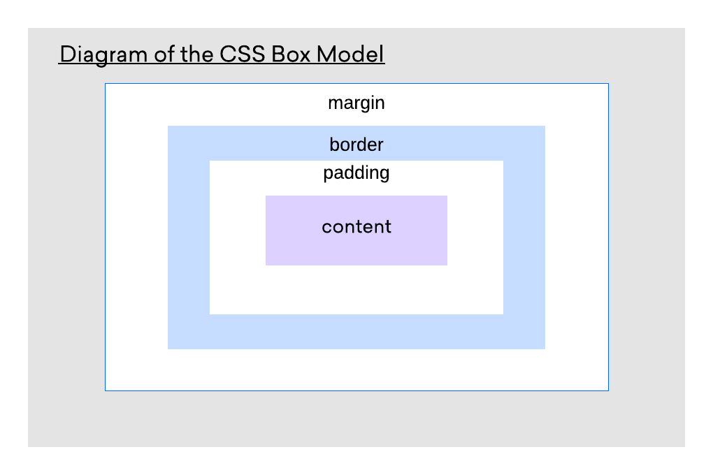 Diagram of CSS Box Model