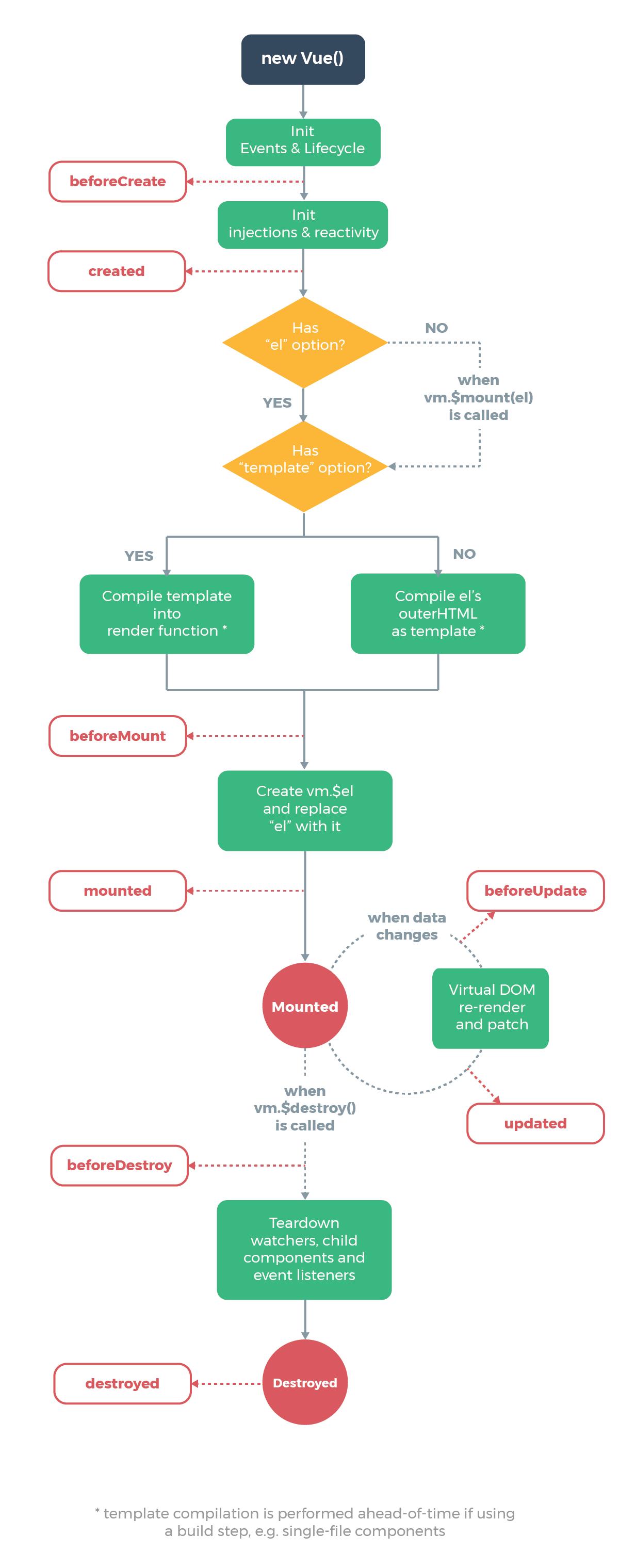 Схема жизненного цикла экземпляра Vue.js