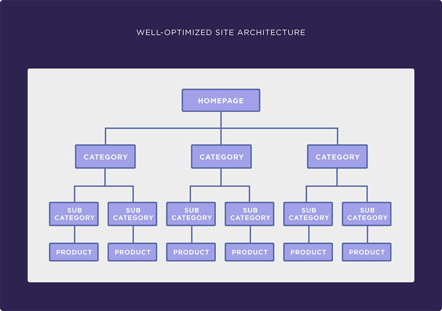 Breakdown of well-optimized site structure.