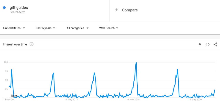 Example search result usage for 'gift guides' in December.