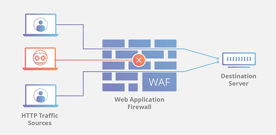 A web application firewall.