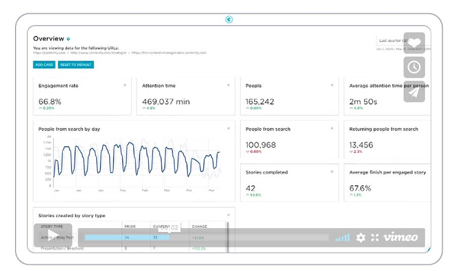 Example of Contently analytics overview.