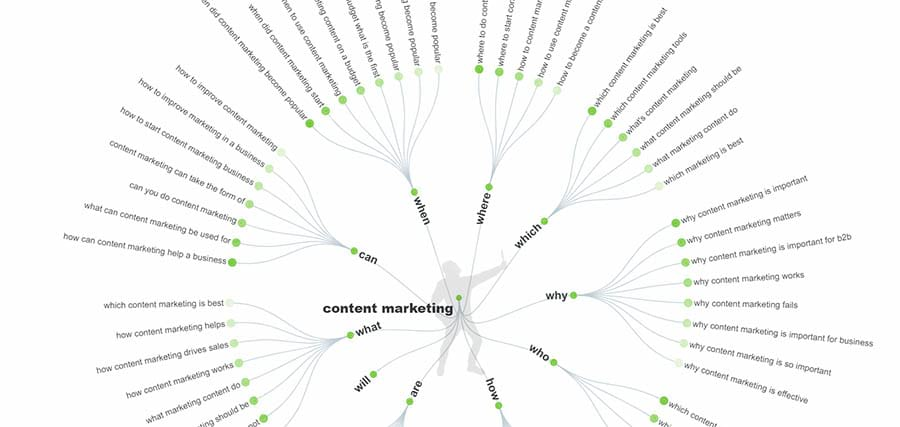 'Answer the public' result diagram for a Content marketing search