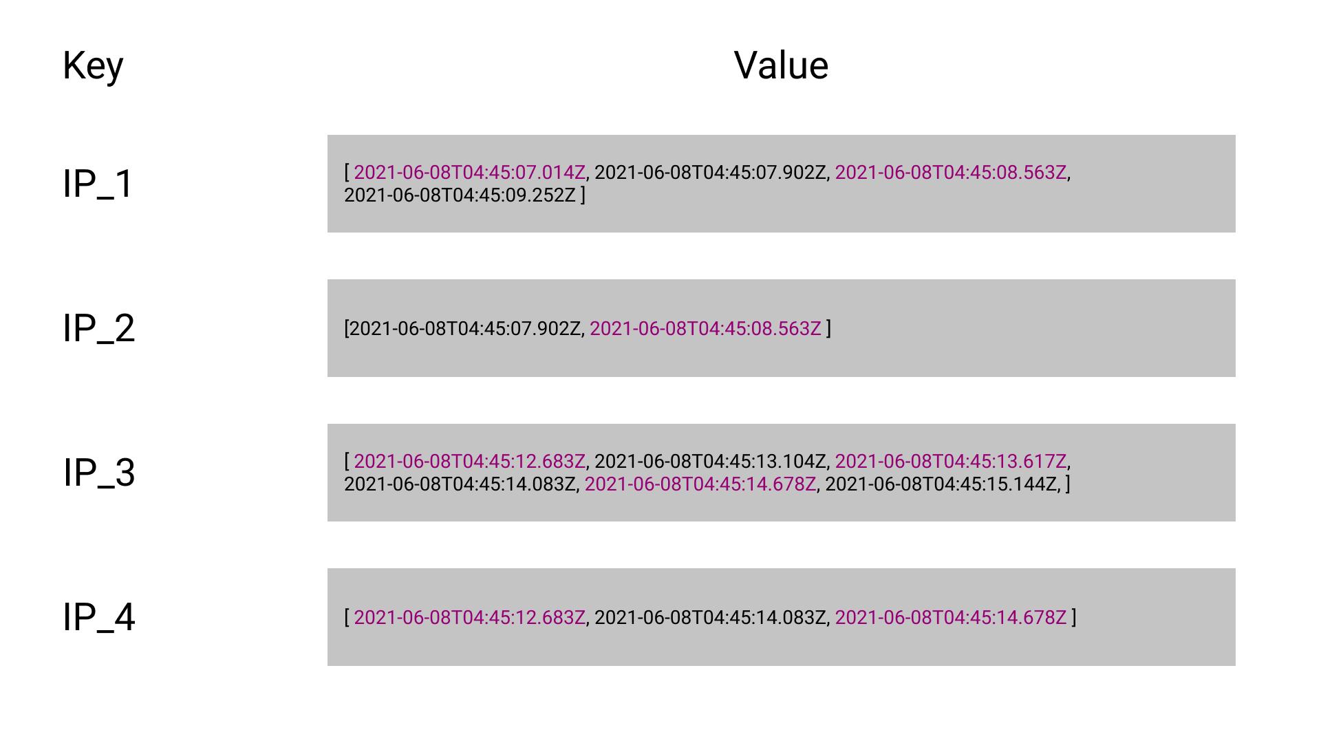 Schematic Representation of Data Stored in Cache